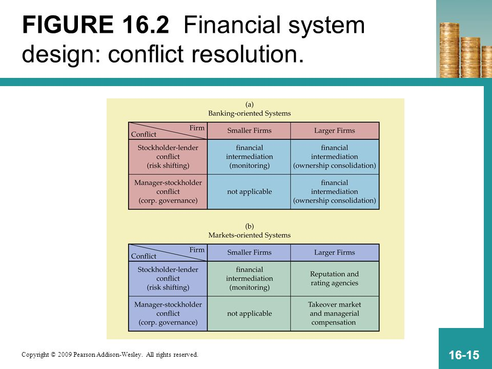 FIGURE 16.2 Financial system design: conflict resolution.