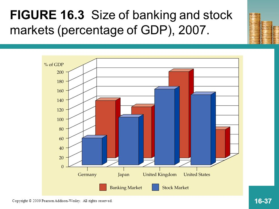 FIGURE 16.3 Size of banking and stock markets (percentage of GDP), 2007.