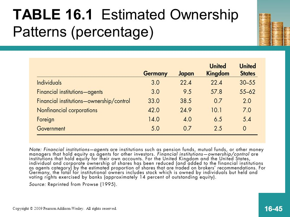 TABLE 16.1 Estimated Ownership Patterns (percentage)