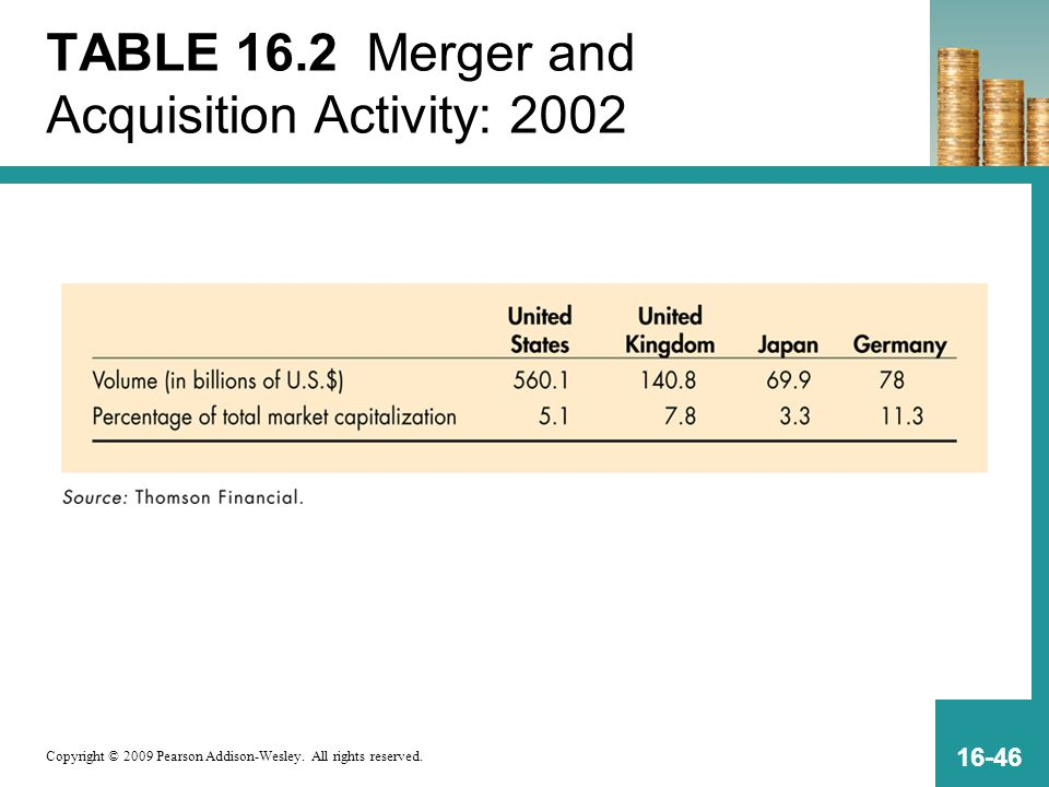 TABLE 16.2 Merger and Acquisition Activity: 2002