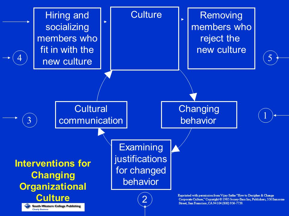 Interventions for Changing Organizational Culture
