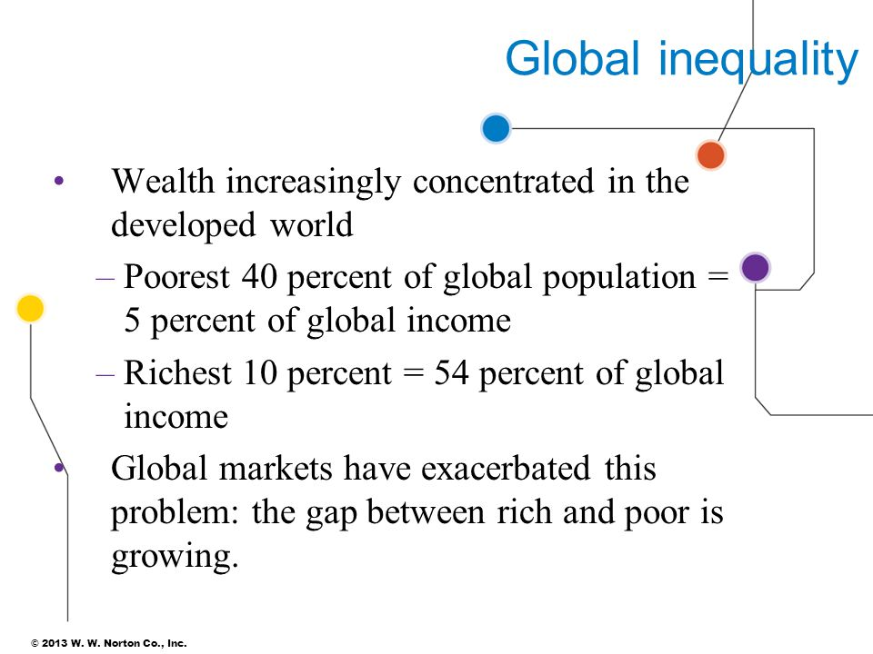 Global inequality Wealth increasingly concentrated in the developed world. Poorest 40 percent of global population = 5 percent of global income.