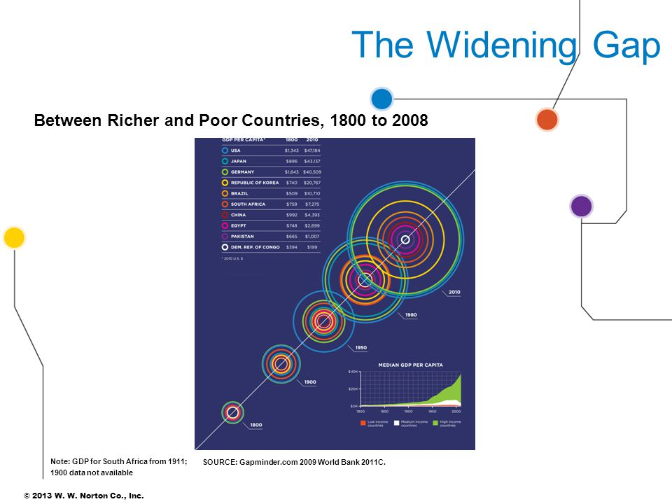 The Widening Gap Between Richer and Poor Countries, 1800 to 2008