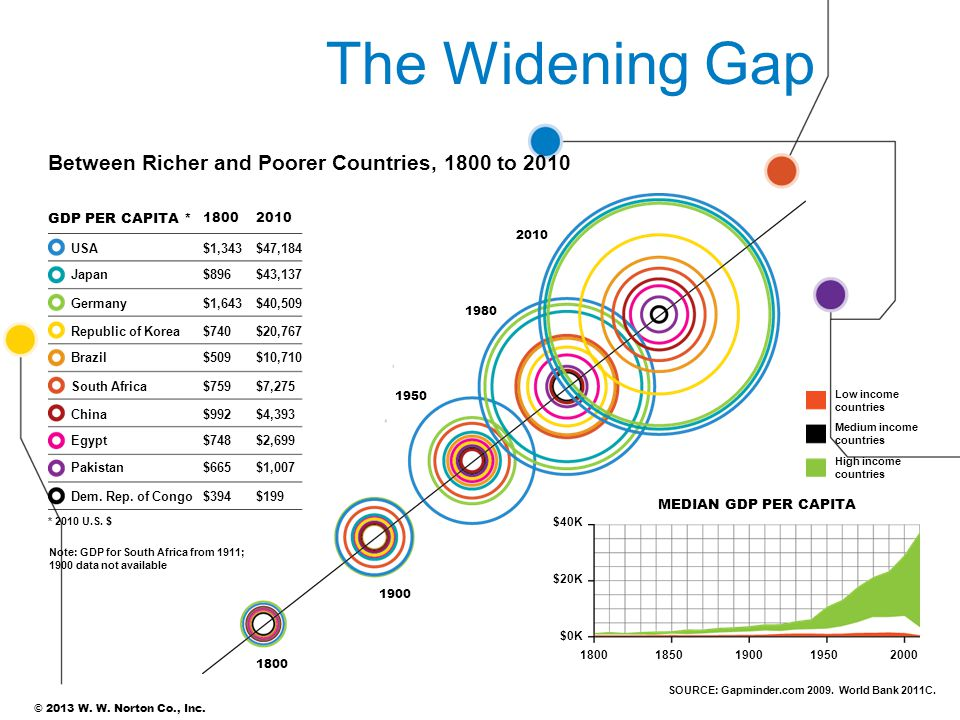 The Widening Gap Between Richer and Poorer Countries, 1800 to 2010 22