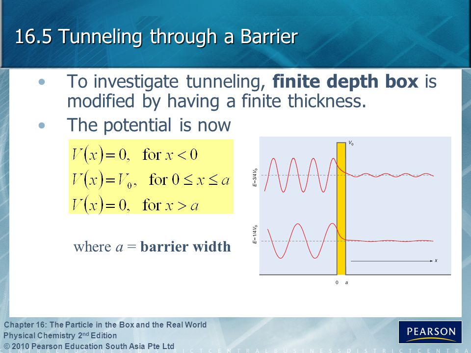 16.5 Tunneling through a Barrier