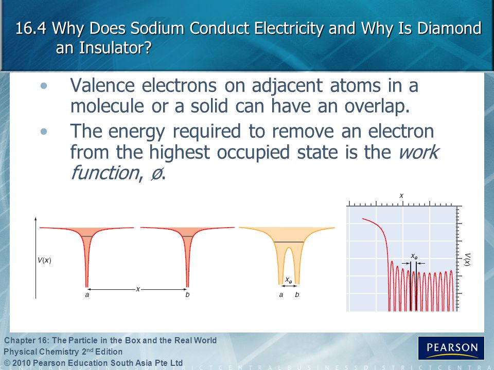 16.4 Why Does Sodium Conduct Electricity and Why Is Diamond an Insulator