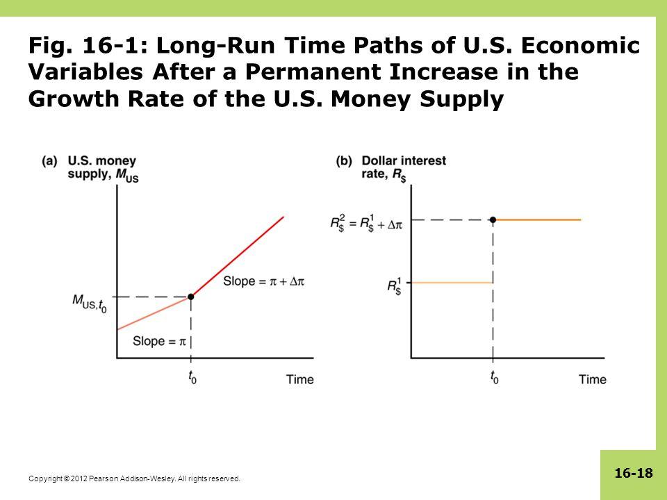 Fig. 16-1: Long-Run Time Paths of U. S