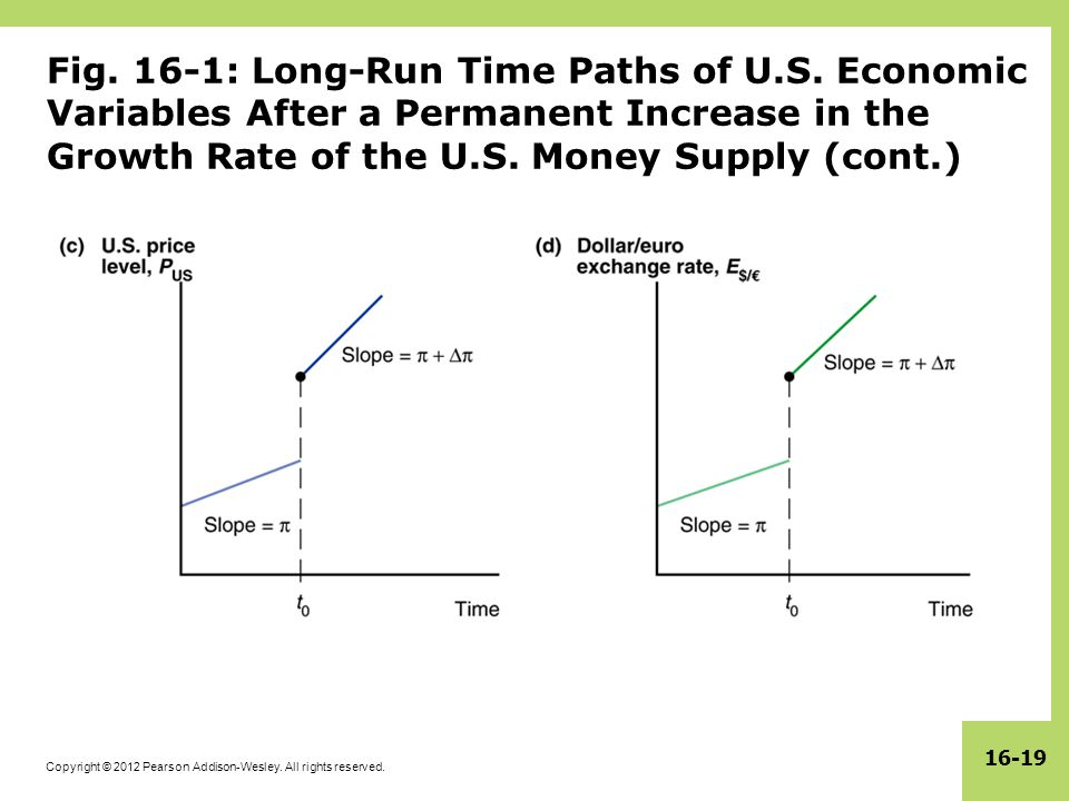 Fig. 16-1: Long-Run Time Paths of U. S