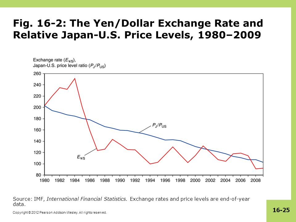 Fig. 16-2: The Yen/Dollar Exchange Rate and Relative Japan-U. S