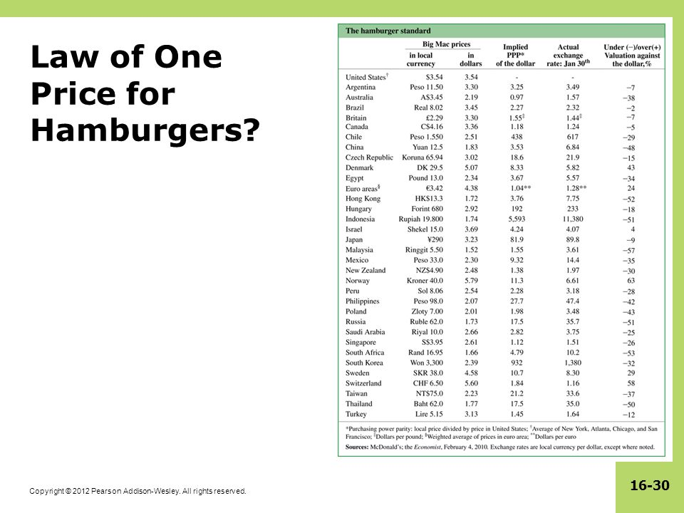 Law of One Price for Hamburgers