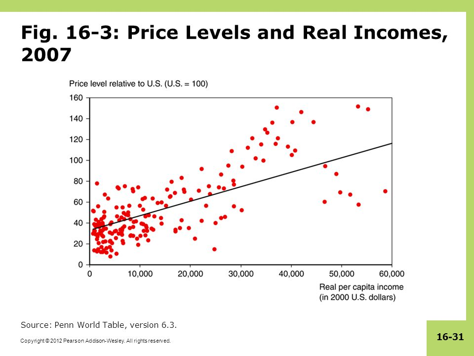 Fig. 16-3: Price Levels and Real Incomes, 2007