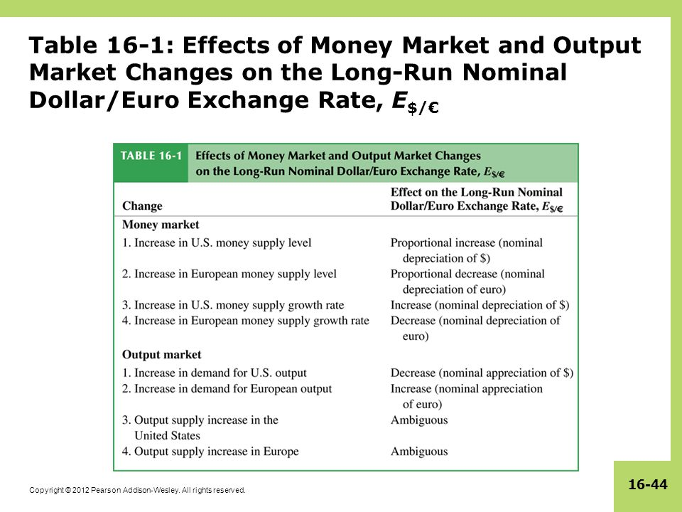 Table 16-1: Effects of Money Market and Output Market Changes on the Long-Run Nominal Dollar/Euro Exchange Rate, E$/€