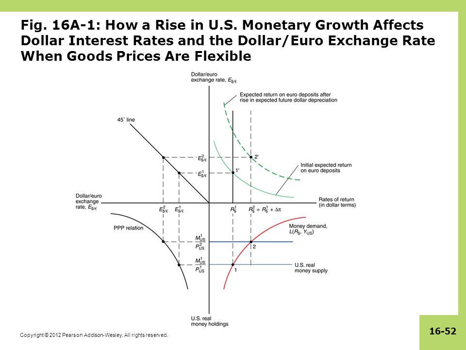 Fig. 16A-1: How a Rise in U.S.