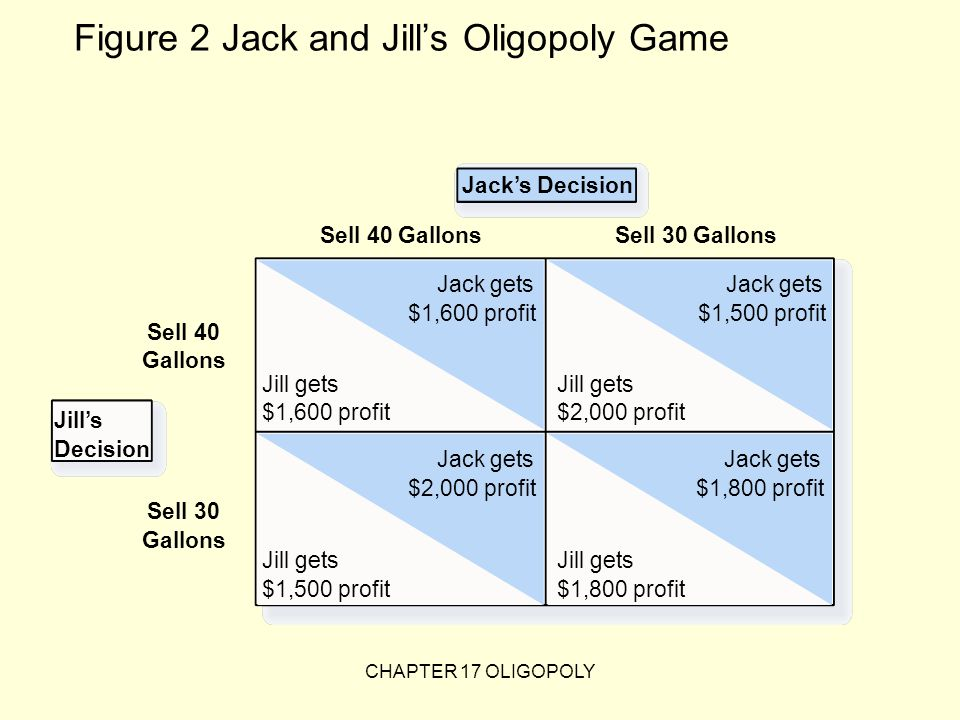 Figure 2 Jack and Jill's Oligopoly Game