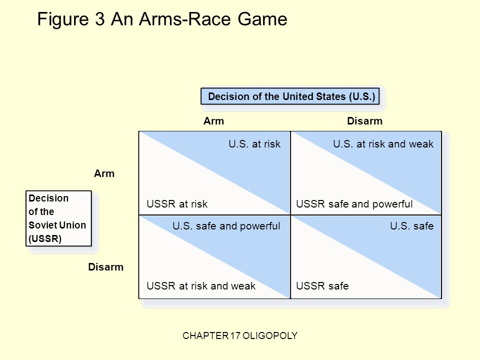 Figure 3 An Arms-Race Game