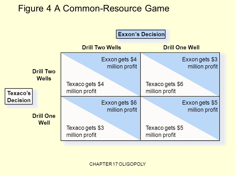 Figure 4 A Common-Resource Game