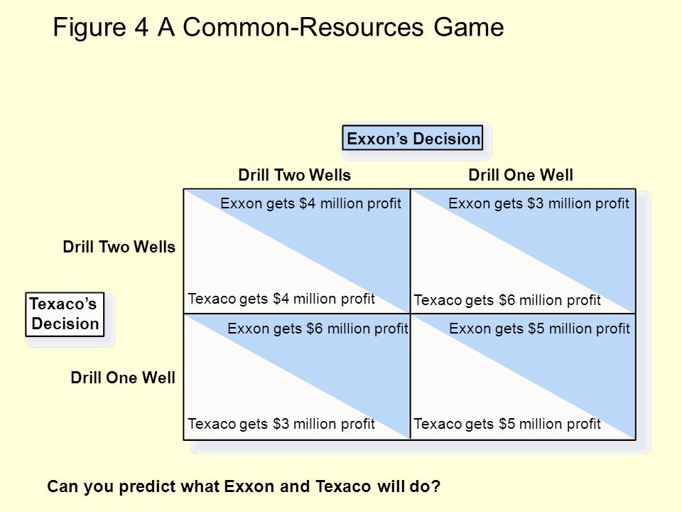 Figure 4 A Common-Resources Game