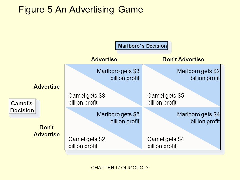 Figure 5 An Advertising Game