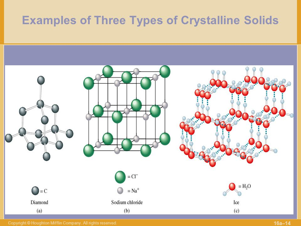 Examples of Three Types of Crystalline Solids