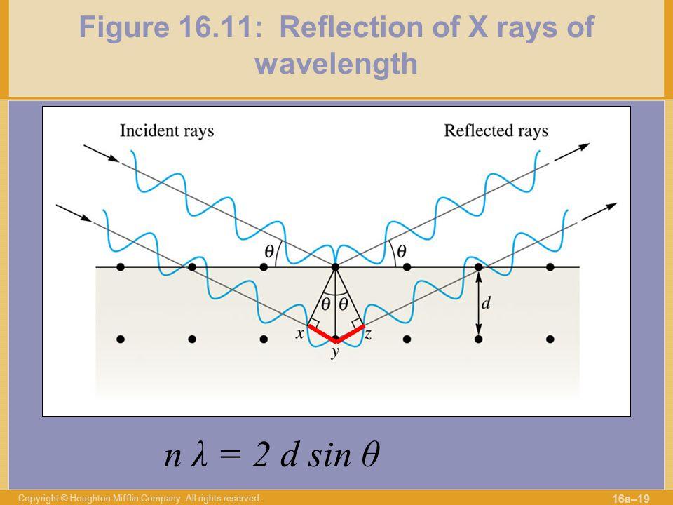 Figure 16.11: Reflection of X rays of wavelength