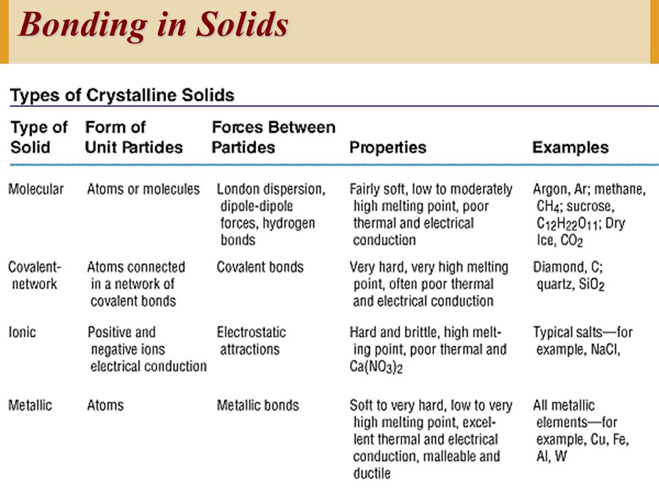 Bonding in Solids Copyright © Houghton Mifflin Company. All rights reserved.