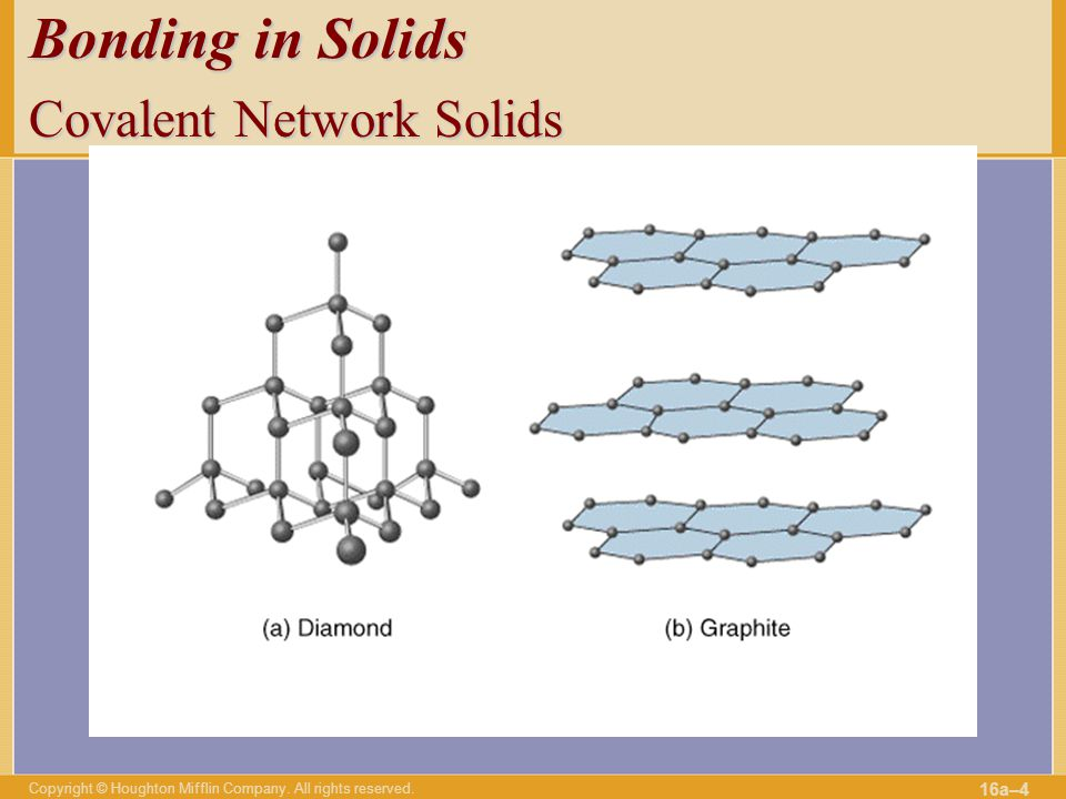 Bonding in Solids Covalent Network Solids