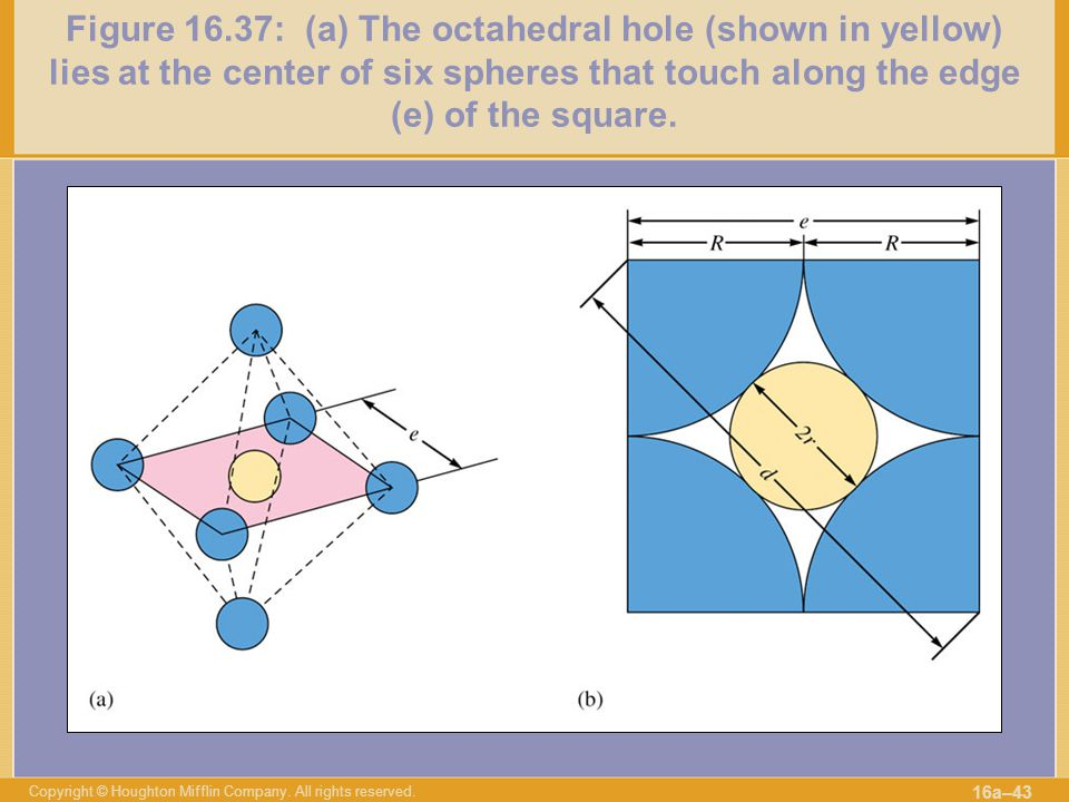 Figure 16.37: (a) The octahedral hole (shown in yellow) lies at the center of six spheres that touch along the edge (e) of the square.