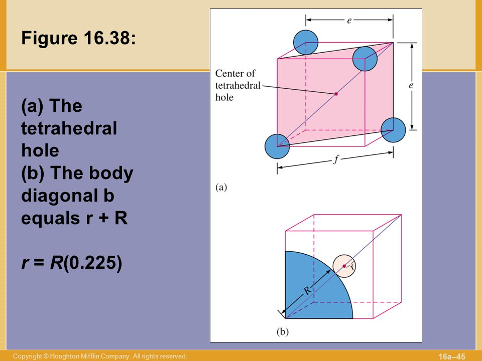 Figure 16.38: (a) The tetrahedral hole (b) The body diagonal b equals r + R r = R(0.225)
