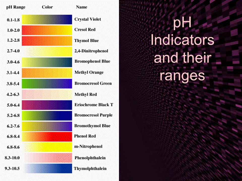 pH Indicators and their ranges