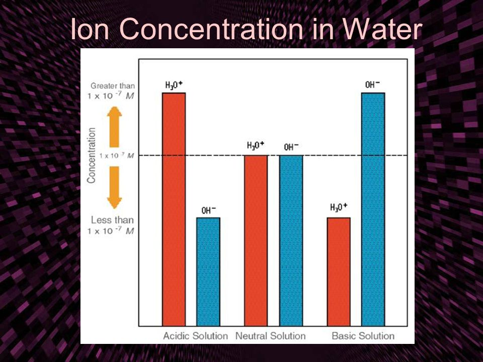 Ion Concentration in Water