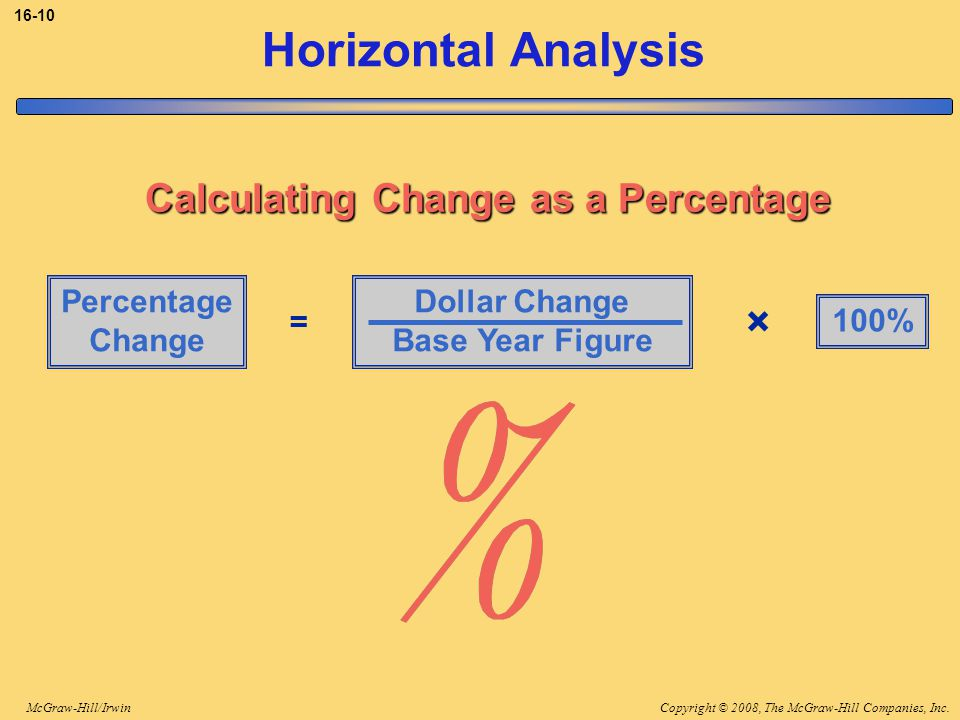 Calculating Change as a Percentage