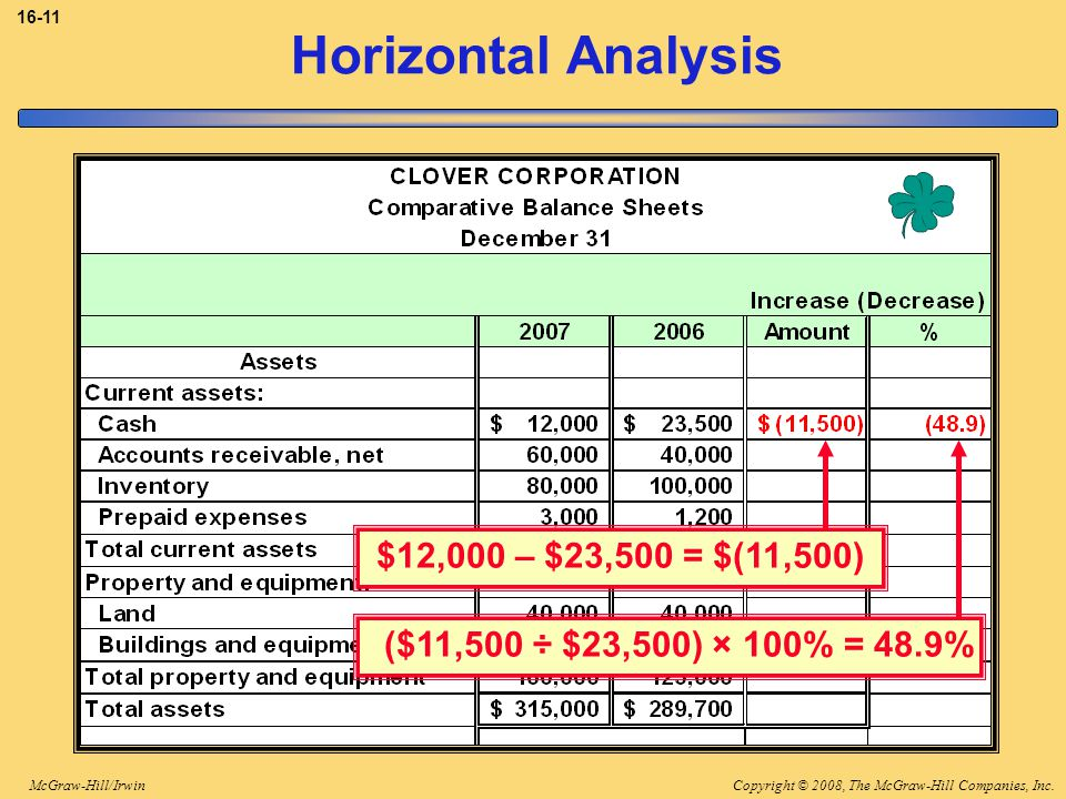 Horizontal Analysis $12,000 – $23,500 = $(11,500)