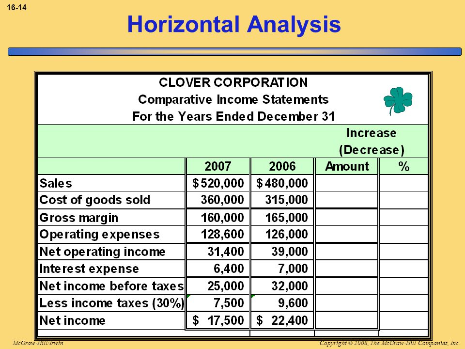 3-14 Horizontal Analysis Assume Clover has the comparative income statement amounts as shown.