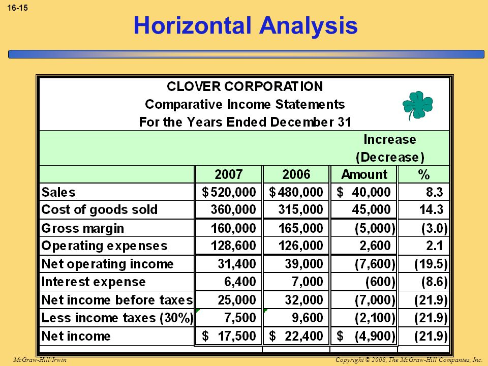 3-15 Horizontal Analysis The dollar and percentage changes for each account are as shown.