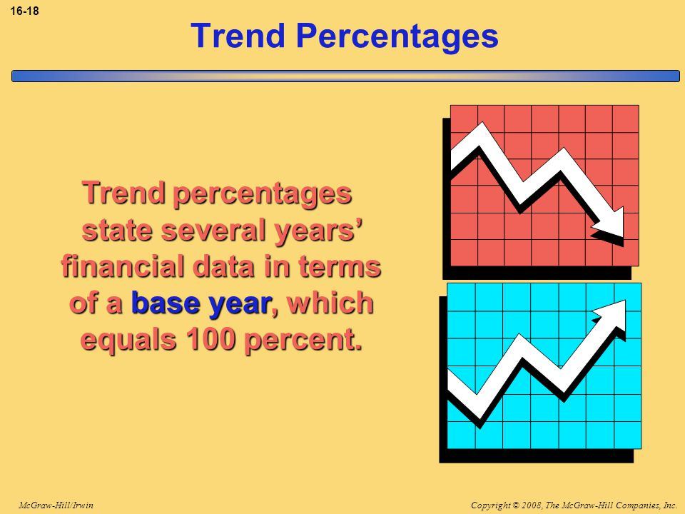 3-18 Trend Percentages. Trend percentages state several years' financial data in terms of a base year, which equals 100 percent.
