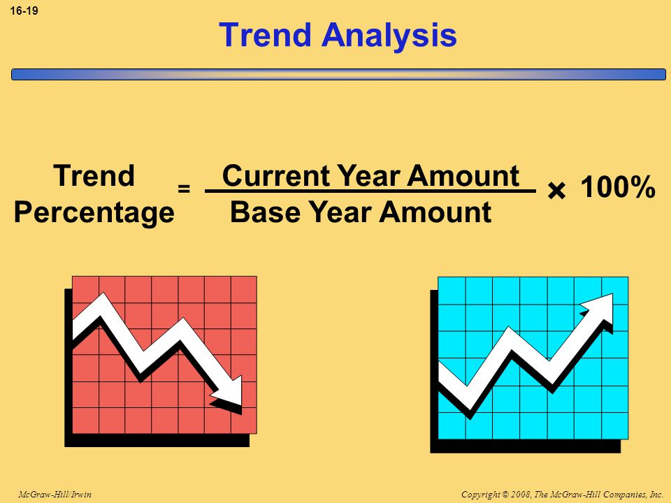 × Trend Analysis Trend Percentage Current Year Amount Base Year Amount