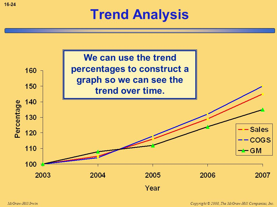 3-24 Trend Analysis. We can use the trend percentages to construct a graph so we can see the trend over time.