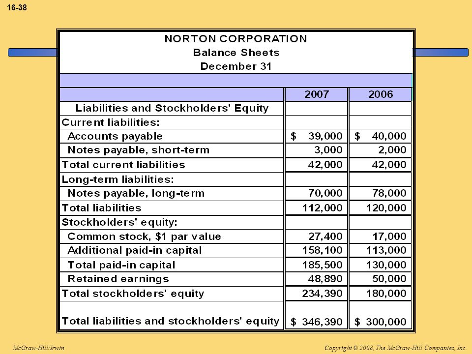 3-38 The liabilities and stockholder's equity side of Norton's balance sheets is as shown.