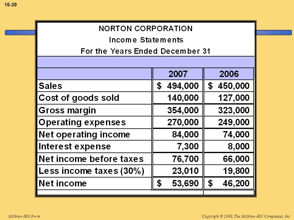 The income statements for Norton are as shown.