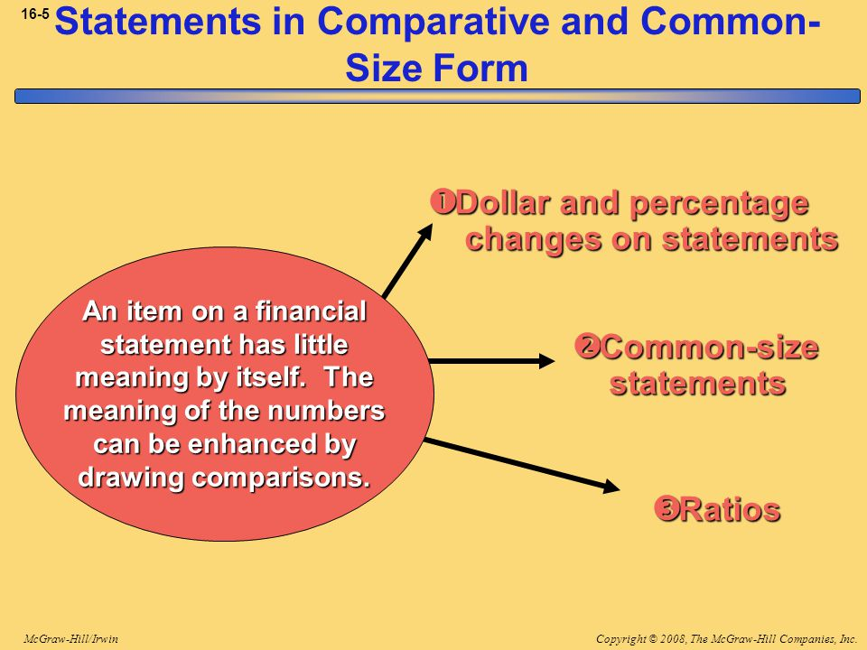 Statements in Comparative and Common-Size Form