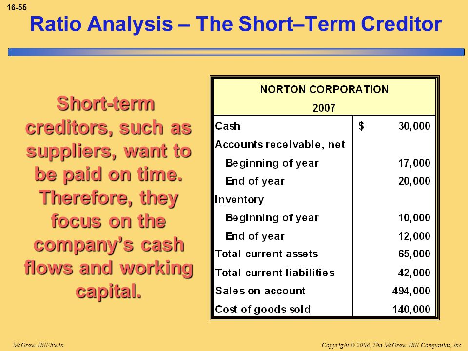 Ratio Analysis – The Short–Term Creditor