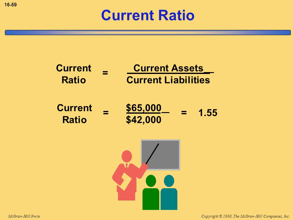 Current Ratio Current Ratio Current Assets Current Liabilities =