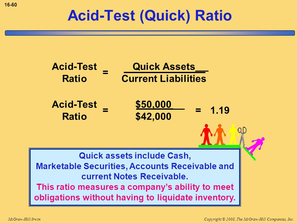 Acid-Test (Quick) Ratio