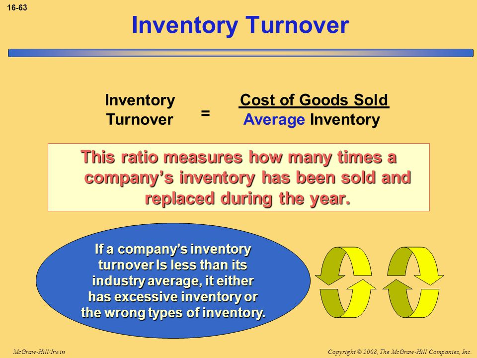 3-63 Inventory Turnover. Cost of Goods Sold. Average Inventory. Inventory. Turnover. =