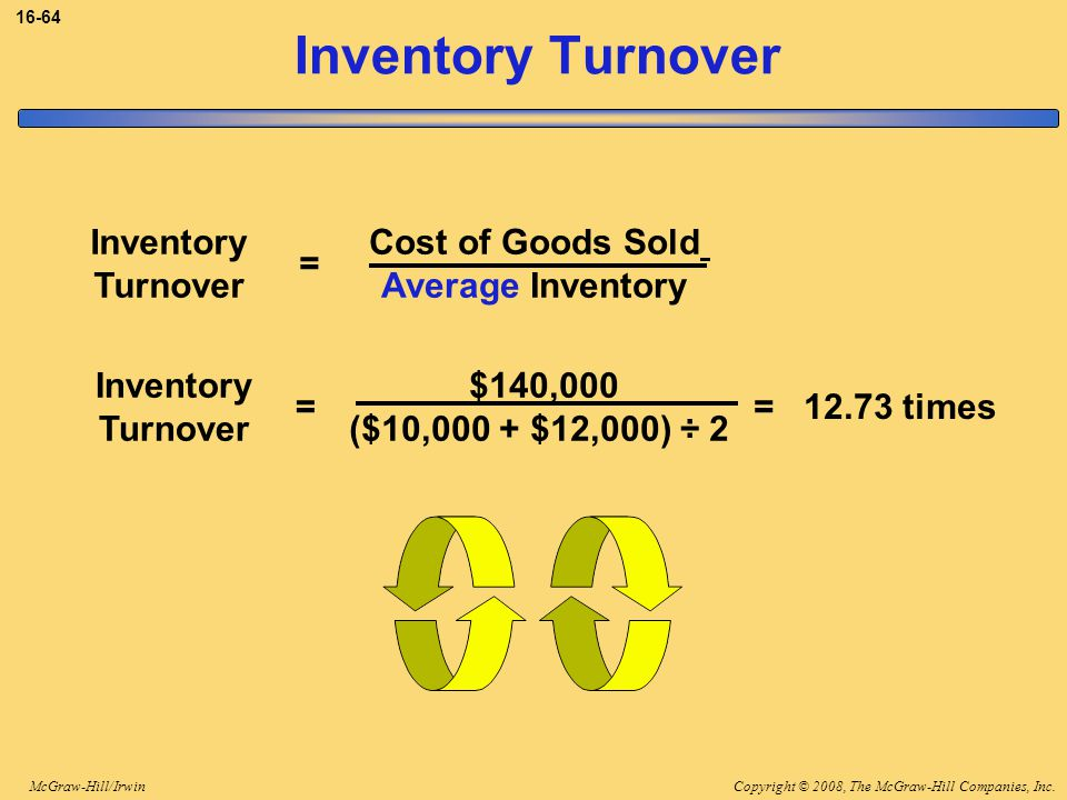 Inventory Turnover Cost of Goods Sold Average Inventory Inventory