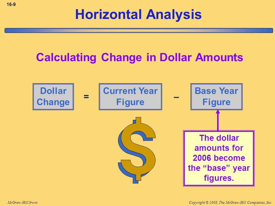 Horizontal Analysis Calculating Change in Dollar Amounts Dollar Change