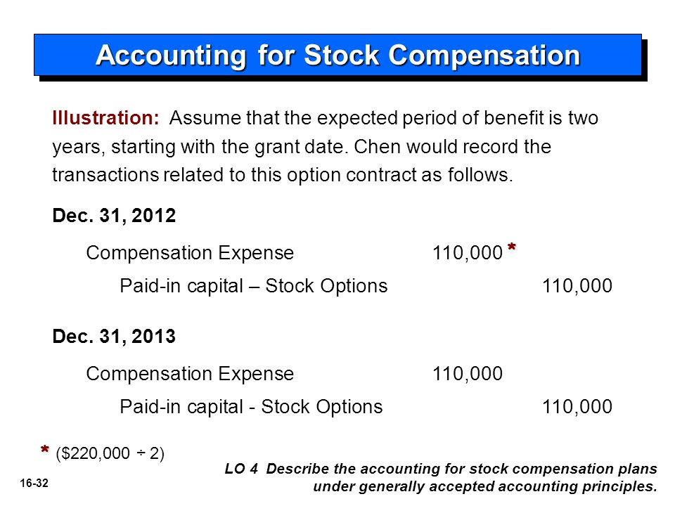Typical stock options compensation