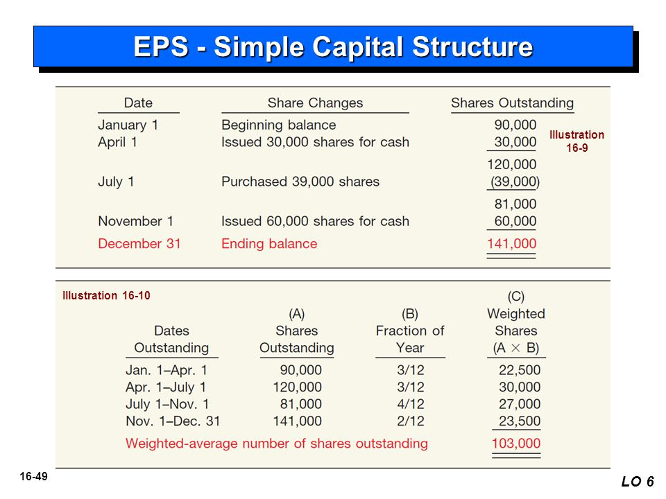 EPS - Simple Capital Structure