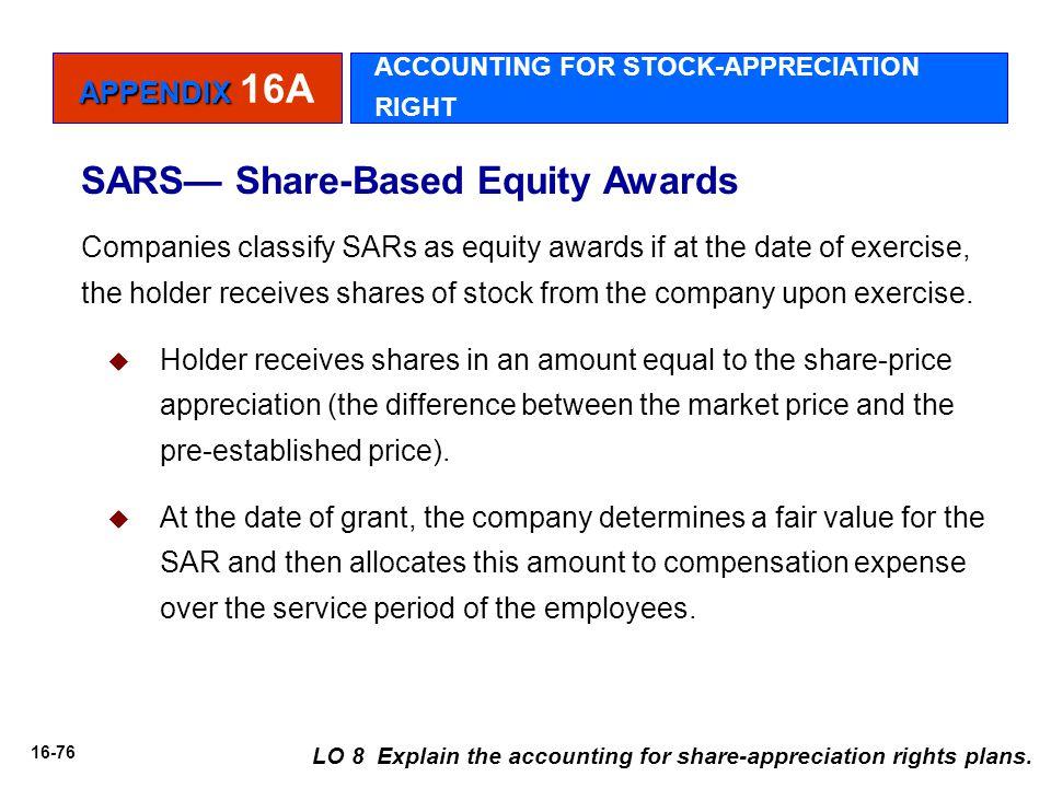 SARS— Share-Based Equity Awards