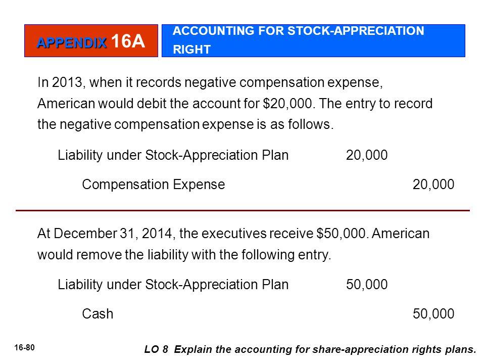 Liability under Stock-Appreciation Plan 20,000